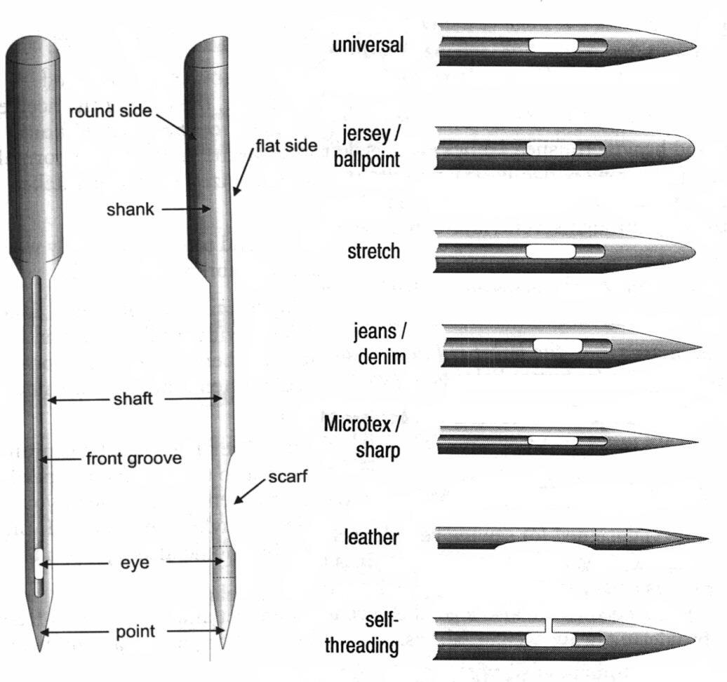 Schmetz varrógéptű típúsok